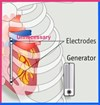 Electrodes and Generator auses that you cannot start symmetrybody-concept.